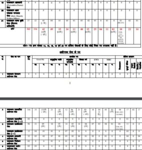 RPSC RAS Online Form 2021